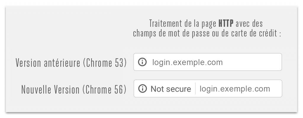 Google «not secure»   Gravi-T Communication